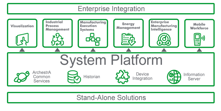 Wonderware Enterprise Integration